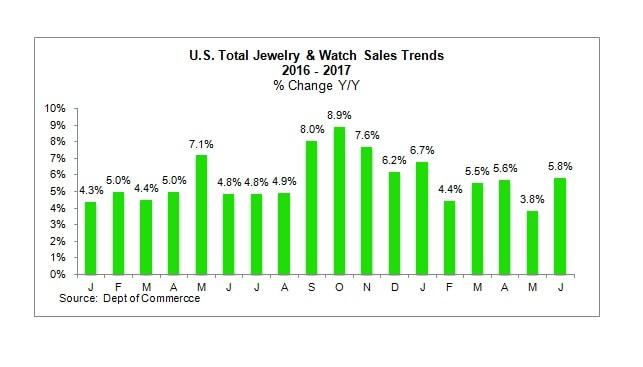 Jewelry watch sales trends