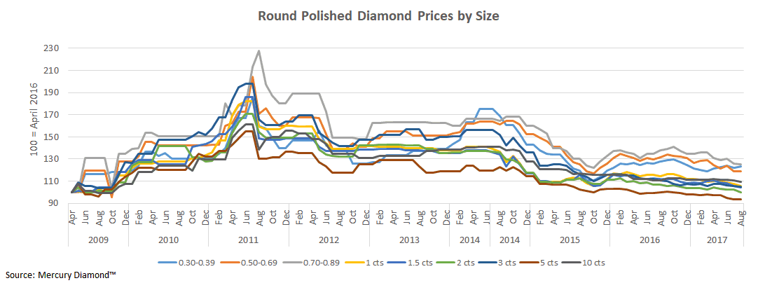 Round Polished Diamond Prices