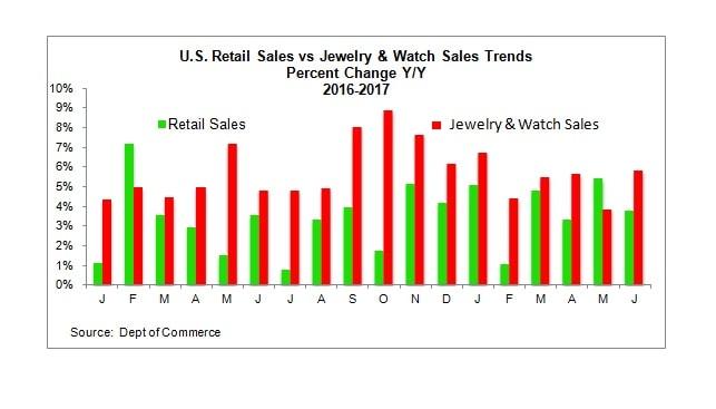 Retail sales jewelry sales