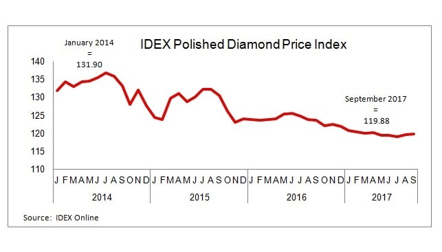 Polished diamond Prices