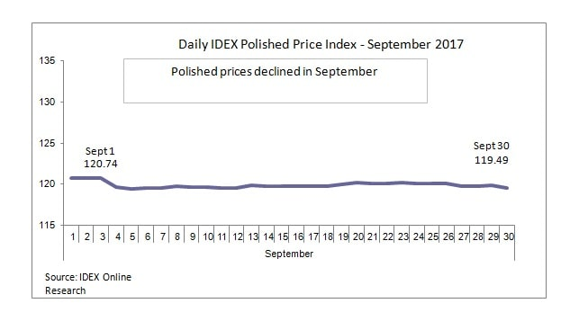 Polished Diamond Prices September