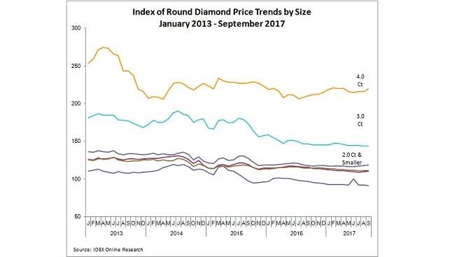 Round Diamond prices