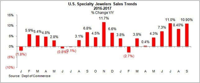 US Specialty jewelers sales