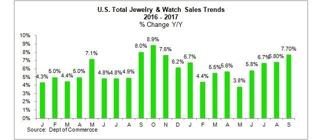 US jewelry watch sales
