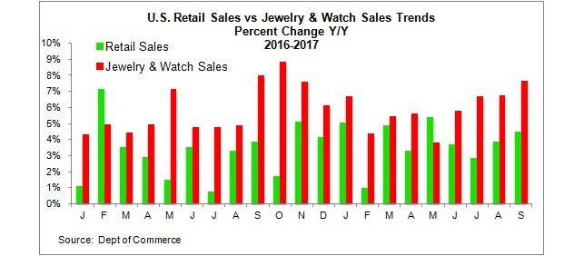 Retail jewelry watch sales