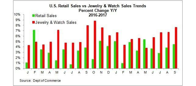 Retail jewelry watch sales