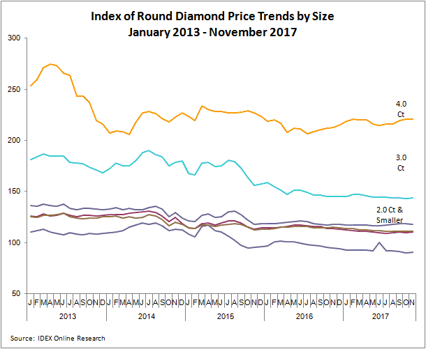 Diamond Price Trends Index