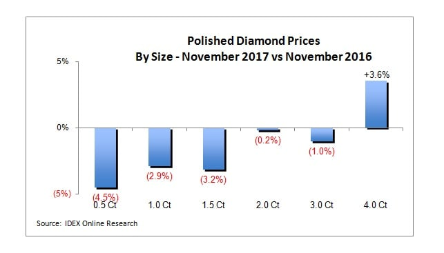 Polished Diamond Prices November