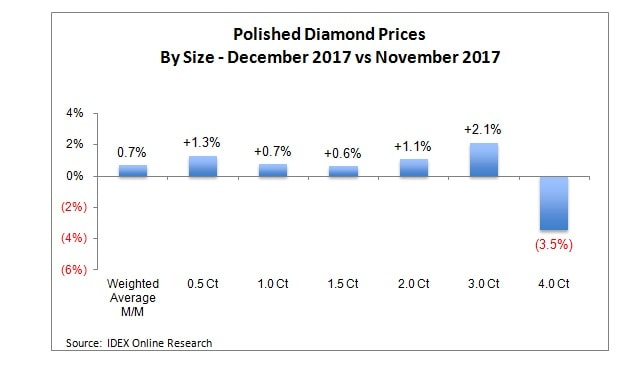 Polished Diamond Prices December