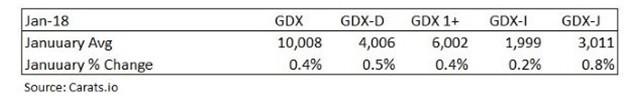diamond price index January