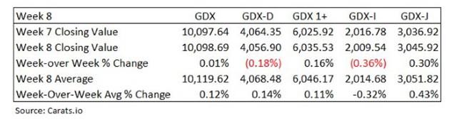 diamond price index GDX