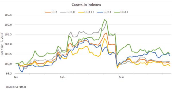 Carats.io diamond prices February