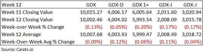Israel Diamond Prices February