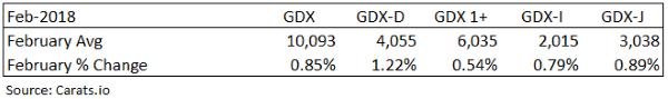 GDX diamond prices February
