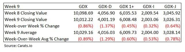 GDX diamond prices Israel