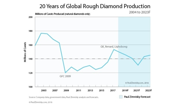global rough diamond production