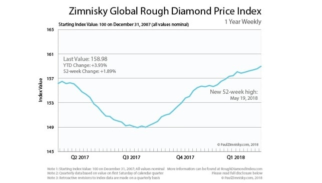 rough diamond price index