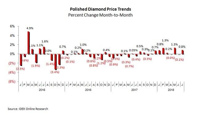 polished diamond price trends