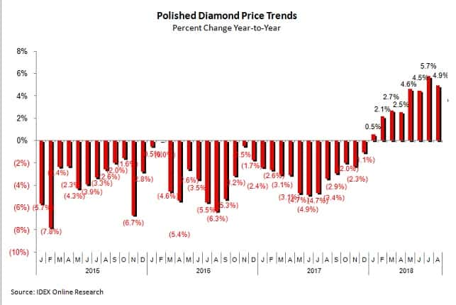 diamonds prices trends august