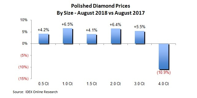 polished diamond prices size
