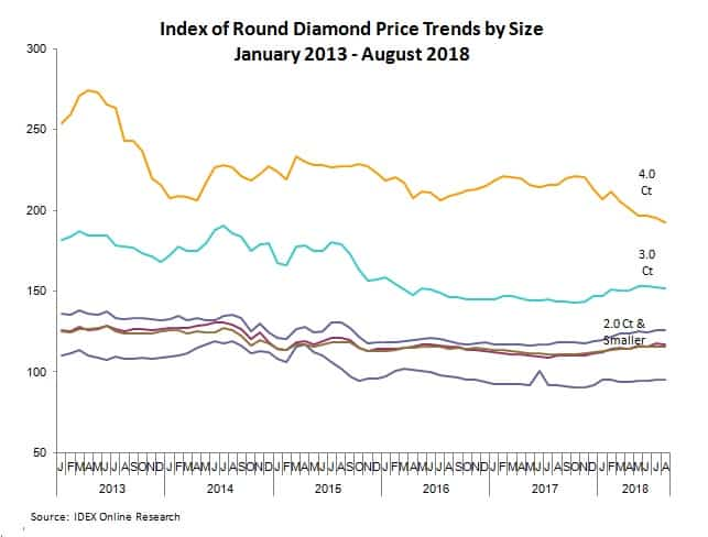 round diamond prices August