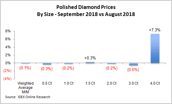 polished diamond prices september