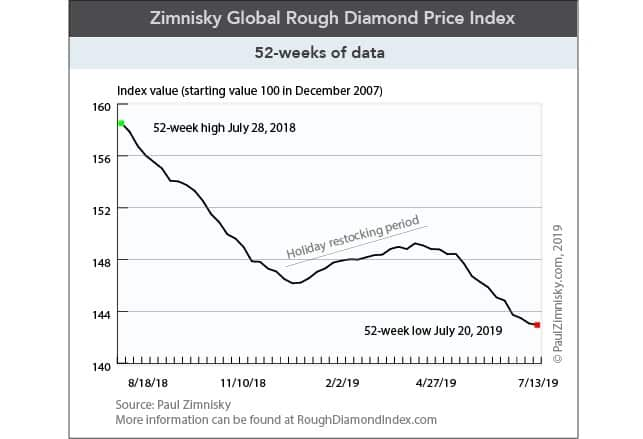 global rough diamonds prices