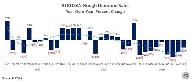 Alrosa diamonds sales 2017-2019