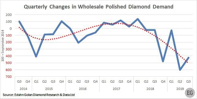 Q3 2019 Polished diamonds demand