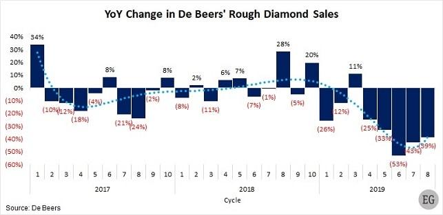 de beers diamond sales