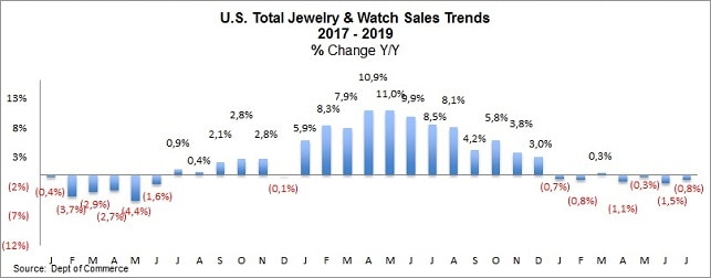 jewelry watch sales u.s.