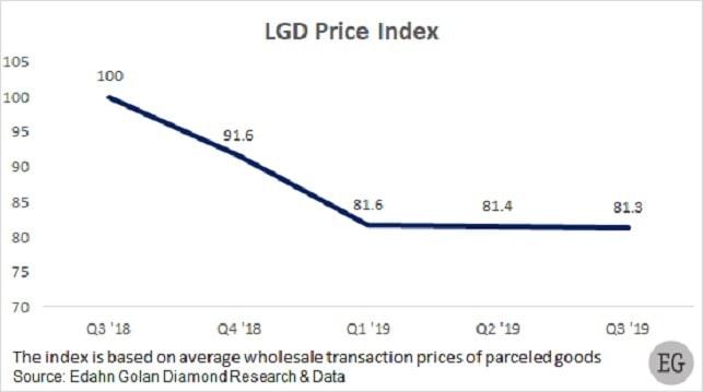 lab grown diamonds prices