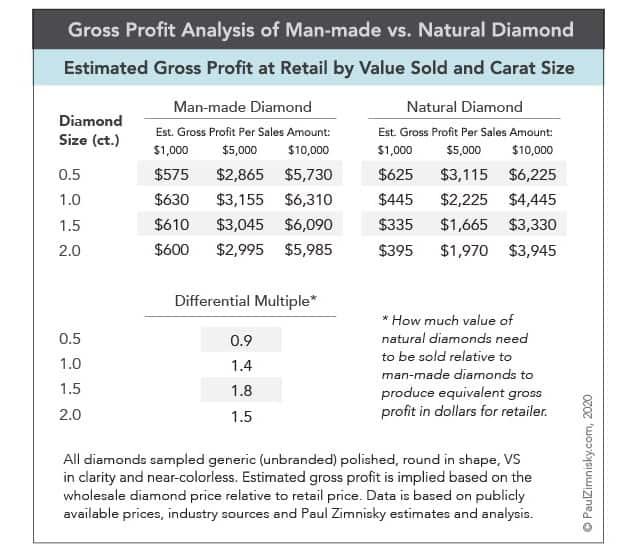 profit lab diamonds vs. natural diamonds