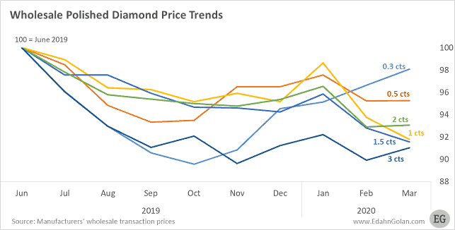 Polished Wholesale Diamond Prices