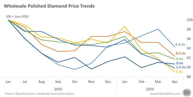 Wholesale Diamond Price trends