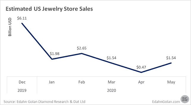 US jewelry sales during coronavirus