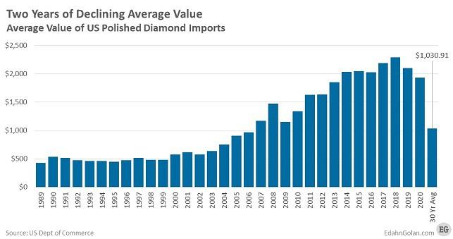 US Polished Diamond Imports