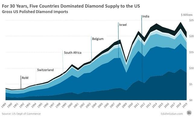 polished diamond import usa