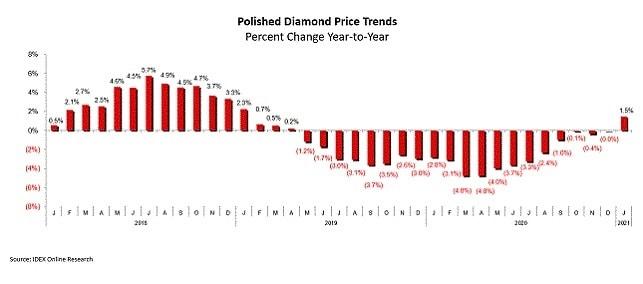 polished diamond price trends