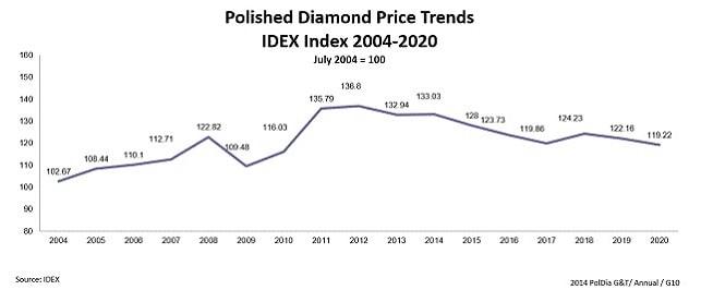 polished diamonds prices 2021