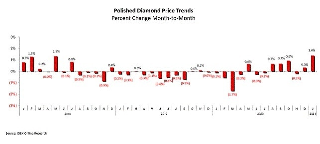 polished diamonds prices coronavirus