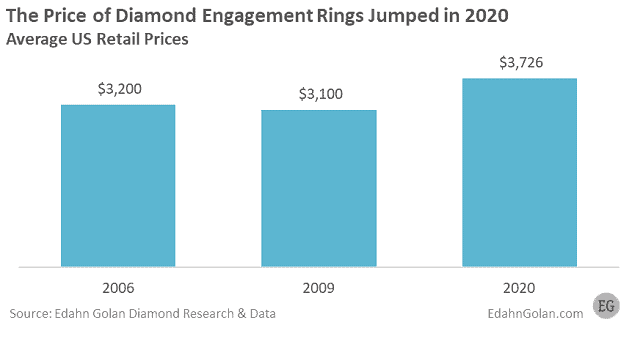 diamond engagement ring prices during 2020