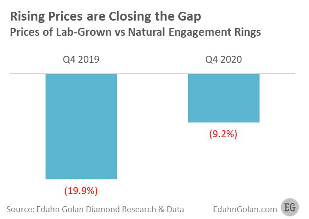 lab grown VS natural diamonds prices
