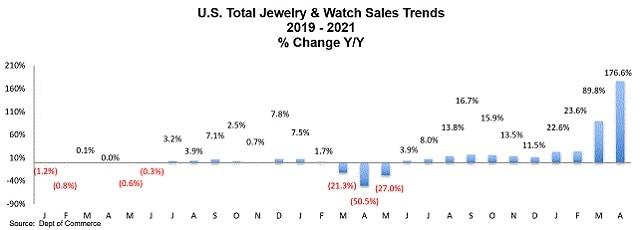 diamond jewelry watches sales