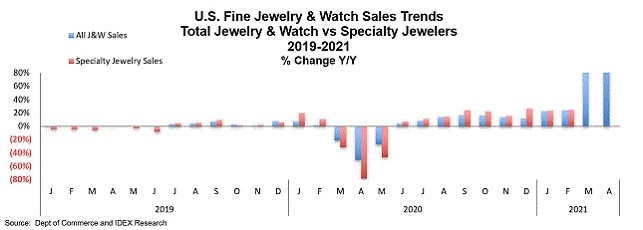 fine jewelry watches sales