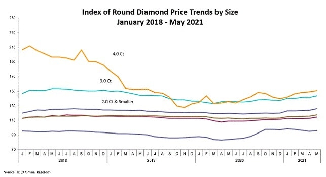 round diamonds prices trends by size post coronavirus