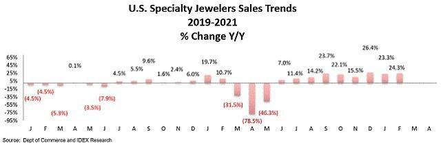 specialty jewelers sales america