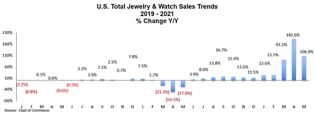 jewelry watch sales may 2021