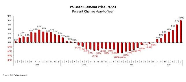 polished diamonds prices july 2021