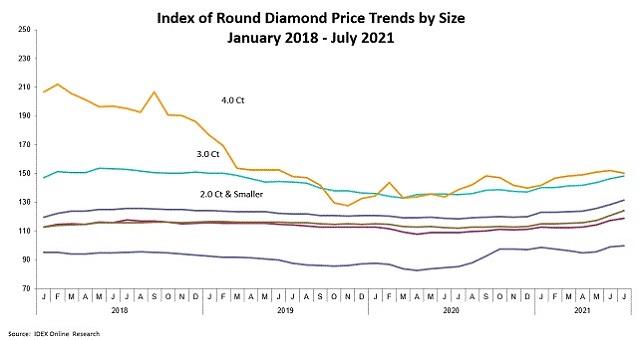 round diamonds prices july 2021